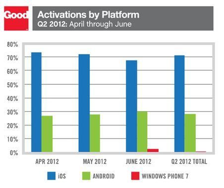 Mobile Activations by Platform.JPG