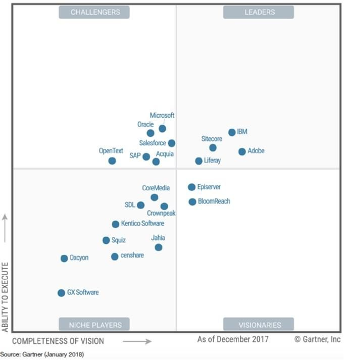 image of the Gartner Magic Quadrant for Digital Experience Platforms