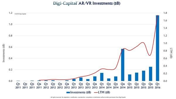 investments in augmented and virtual reality from 2011 to 2016