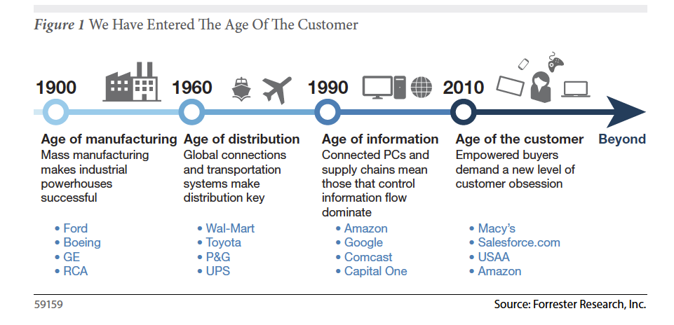 Age of Customer_forrester.png