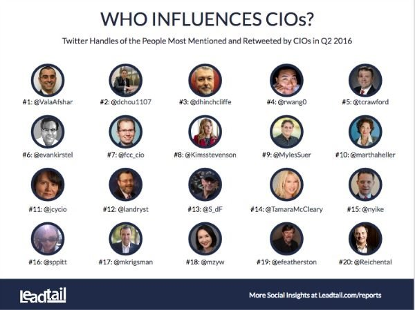 top CIO influencers on twitter