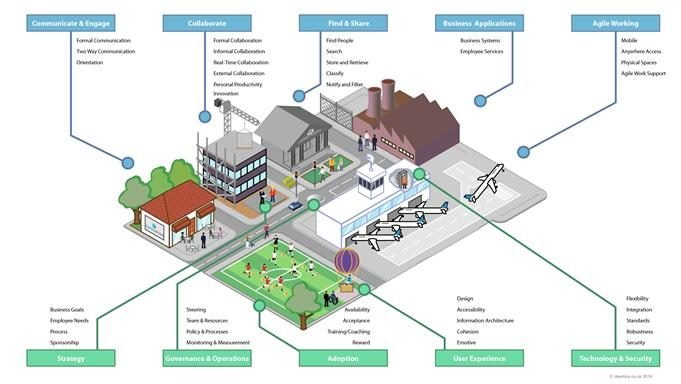 digital workplace as town planning model: the dimensions of a digital workplace