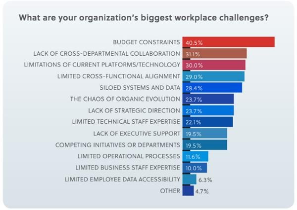 "Digital Workplace Experience graphic showing results from the question, ""What are your organization's biggest workplace challenges?"""
