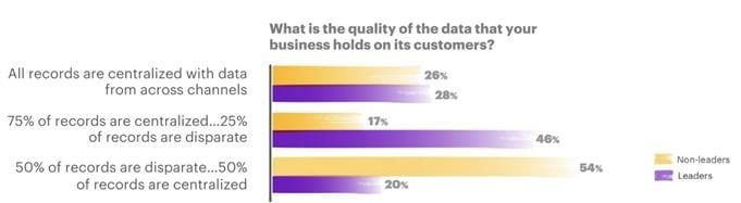survey question: What is the quality of the data that your business holds on its customers?
