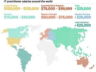 IT salaries worldwide