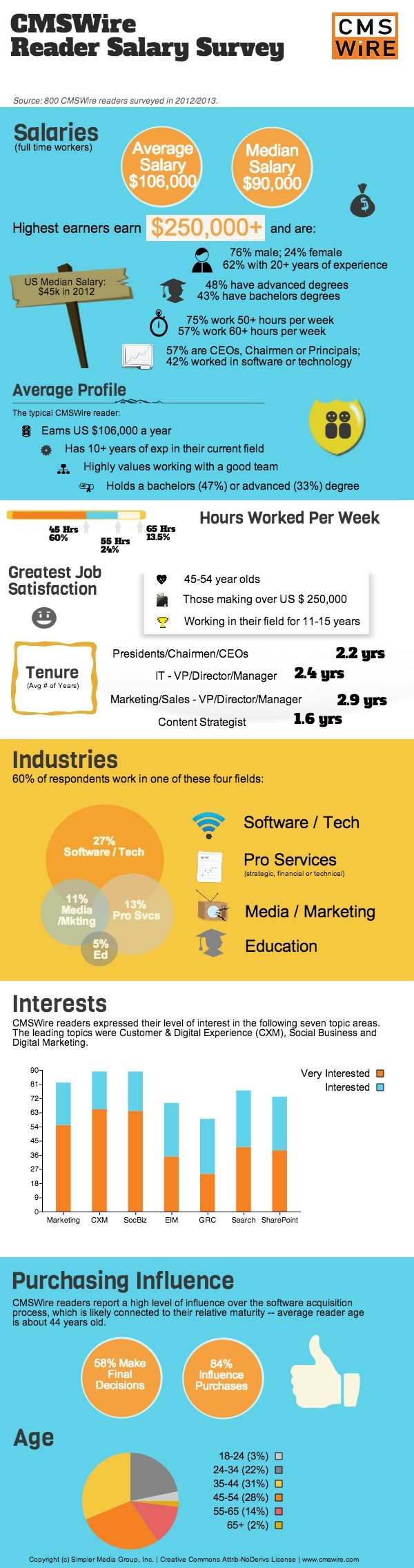 CMSWire Reader Salary Survey 2013