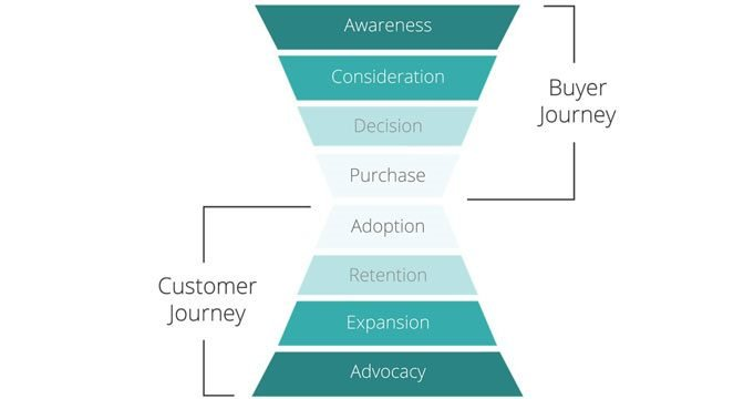 customer buyer journey