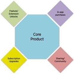 core product
