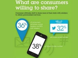 IBM Retail What  information consumers will share.jpg