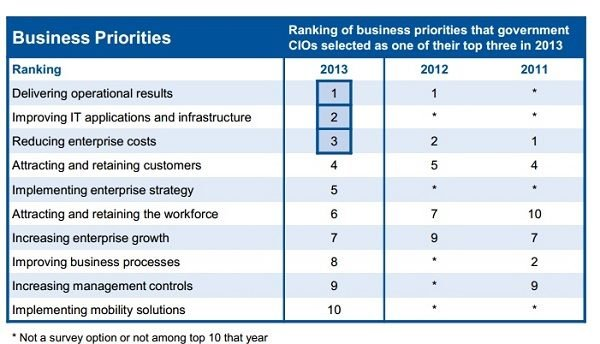 Information Management,Government CIO Business priorities