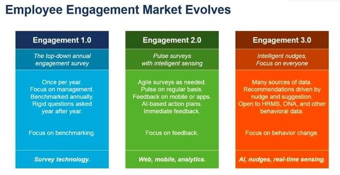 employee engagement market