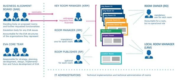 Merck's digital workplace environment, EVA