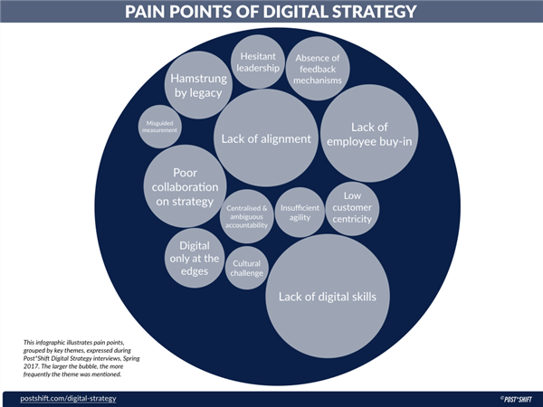 diagram of digital strategy pain points as identified by PostShift