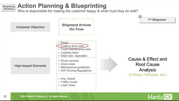 customer journey mapping by MaritzCX