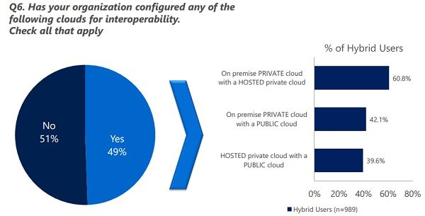 2015 1 20 microsoft research hybrid cloud computing breakdown.jpg