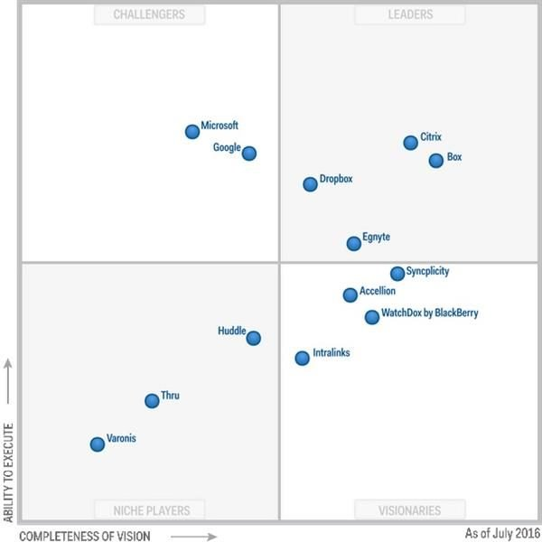 Gartner 2016 EFSS Magic Quadrant