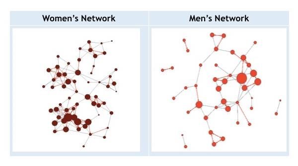 comparison of women's networking habits and men's in the workplace