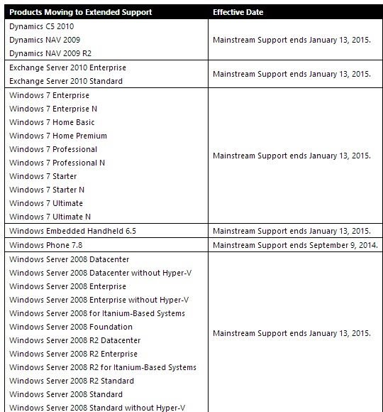 2014-07-11 Microsoft end of support timetable.jpg