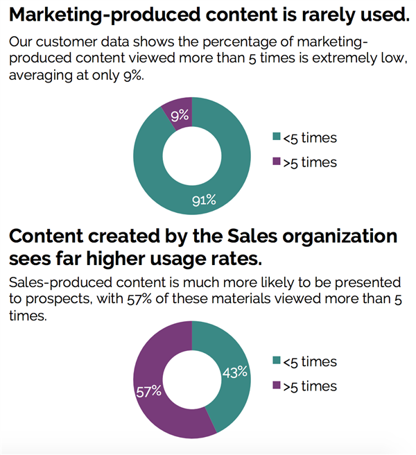 state of sales enablement statistics