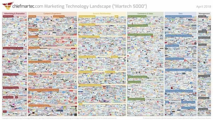 graphic that includes all the marketing technology solutions, according to Scott Brinker.