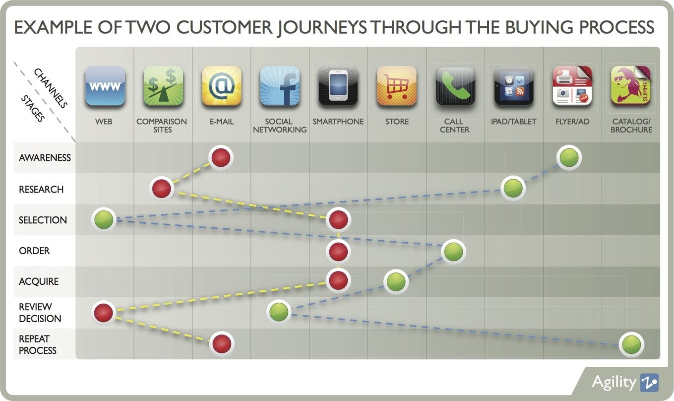 Customer Experience: customer journey buying process.jpg