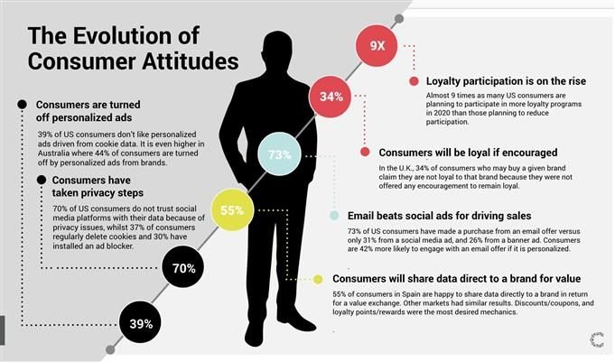 eveolution of consumer attitudes