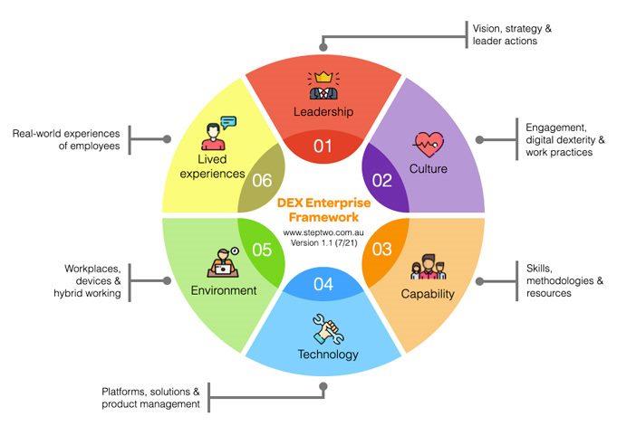 DEX enterprise framework