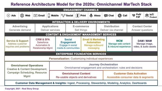 Real Story Group reference guide for MarTech
