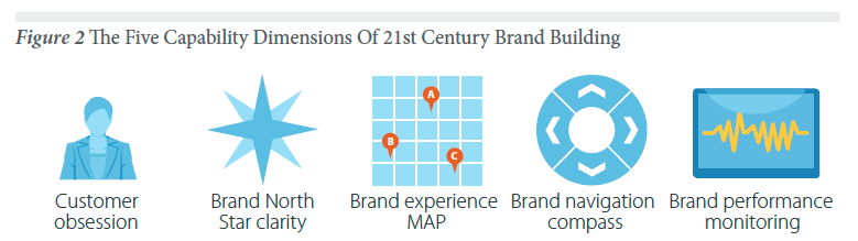 Forrester - Brand Capabilities.png