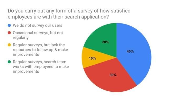 do  you survey about search satisfaction poll
