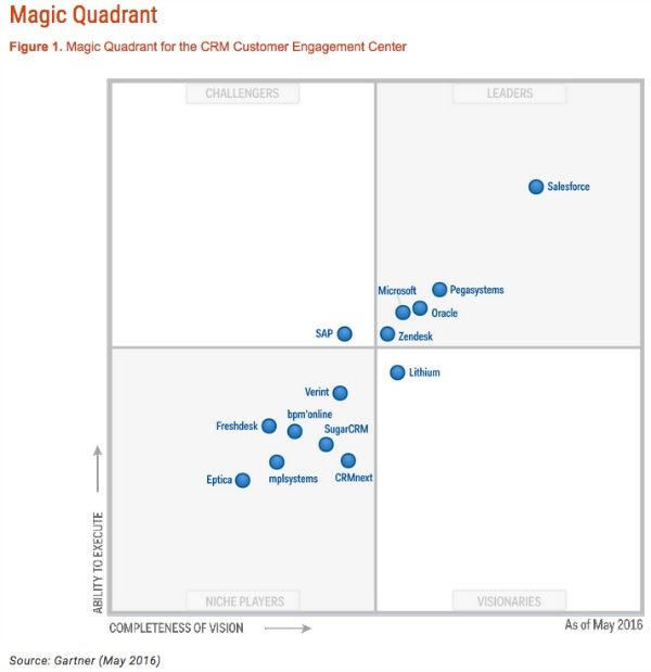 Gartner Magic Quadrant for CRM Customer Engagement Centers