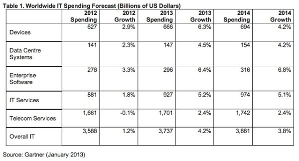 Gartner IT spending.jpg