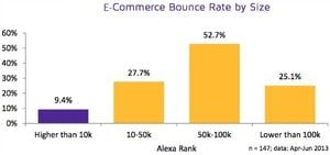 e-commerce bounce rates.jpg