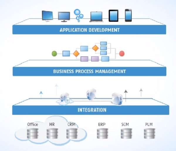 Cordys, OpenText, BPM, case management, information management