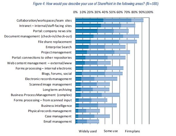 SharePoint 2010: How enterprises are using it