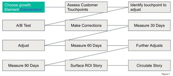 design roi roadmap