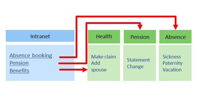 intranet health pension absence