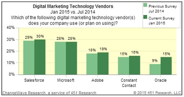 2015-20-Digital-Marketing-Technology-Vendors.jpg