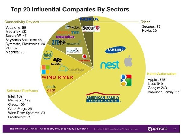 2014-07-18 Internet of Things influential companies by sector.jpg