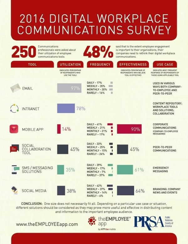 2016 digital workplace study infographic