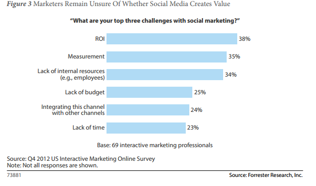 customer experience forester social media marketing problems