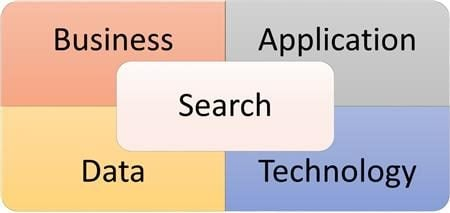 four dimensions of search