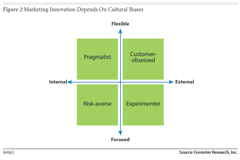 Forrester: Want Marketing Innovation? Change Your Corporate Culture