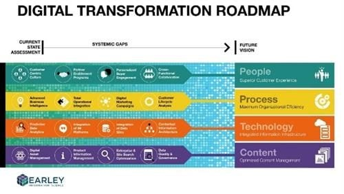 Digital transformation roadmap from Early Information Science