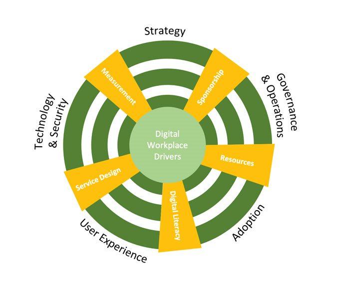 key elements of digital workplace