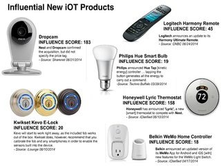 2014-7-14 Appinions iot products.jpg