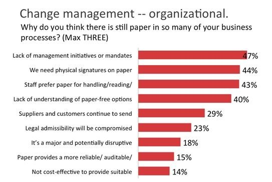 2014-11-11 aiim paperless office report_change management statistics.jpg