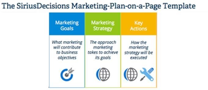 siriusdecisions marketing template