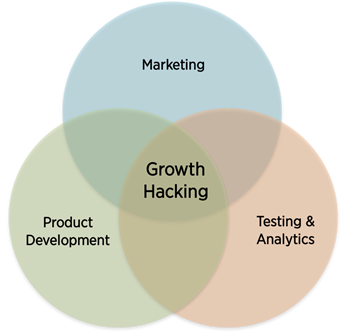 growth hacking in the middle