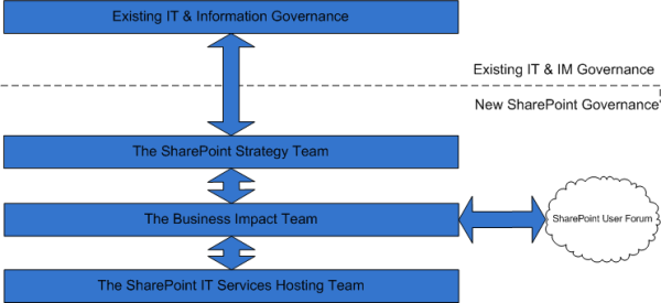 SharePoint Governance Model.png